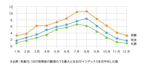 冬の沖縄でも紫外線対策は必要です!!